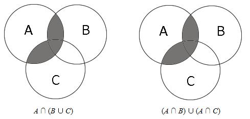Prinsip dualitas komarru jaman kedua digaram venn memberikan area arsiran yang sama terbukti bahwa a b c a b a c ccuart Gallery